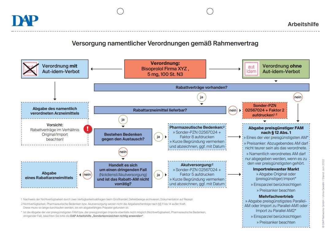 Charmant Anatomie Und Physiologie Kurze Antwort Fragen ...
